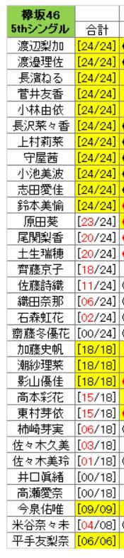 欅坂46 6thシングル ガラスを割れ!を予約しつつ、お金を浮かす方法